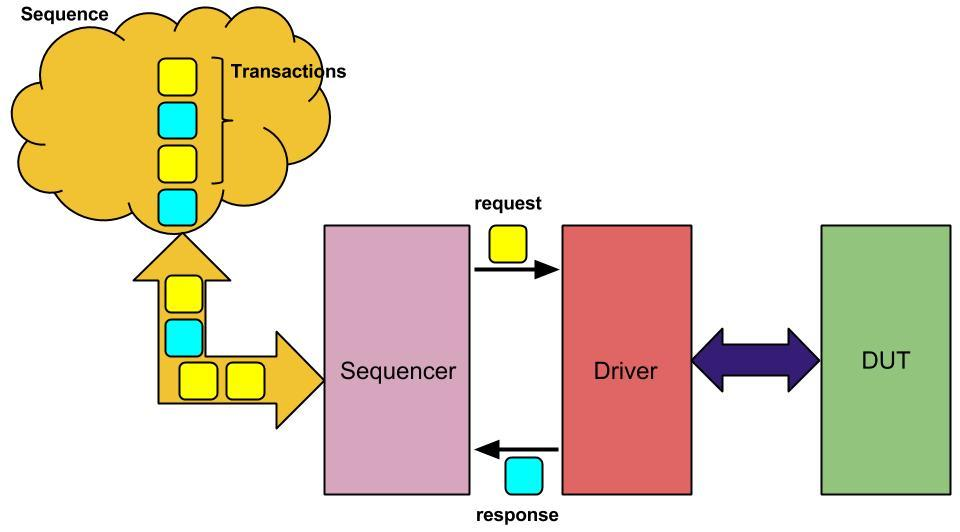 Sequence_Transactions