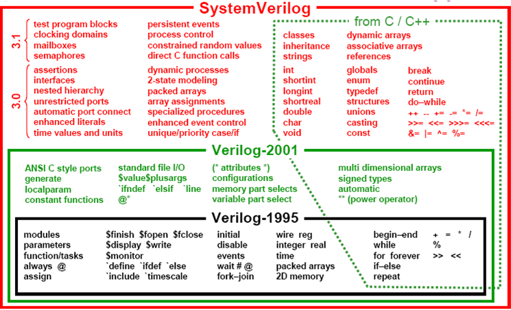 SystemVerilog Key Topics - Universal Verification Methodology