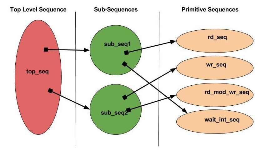 Sequence_Hierarchy