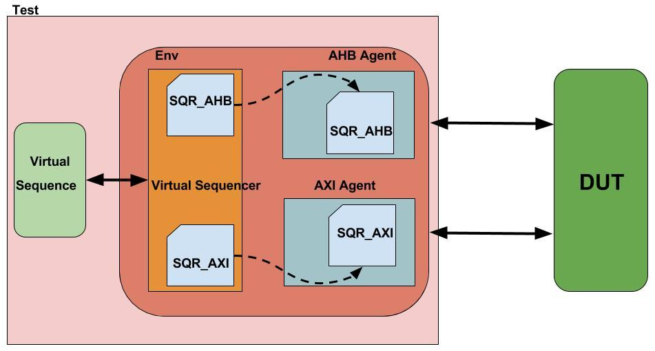 How Virtual Sequence Works? - Part 2 - Universal